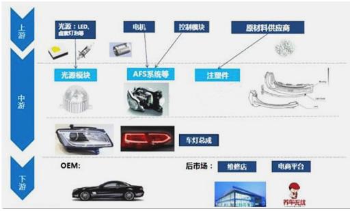 一,汽车led车灯产业链图解    二,汽车灯具发展历史    三,汽车灯